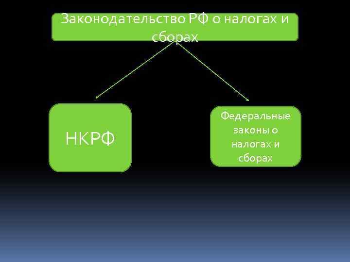 Законодательство РФ о налогах и сборах НКРФ Федеральные законы о налогах и сборах