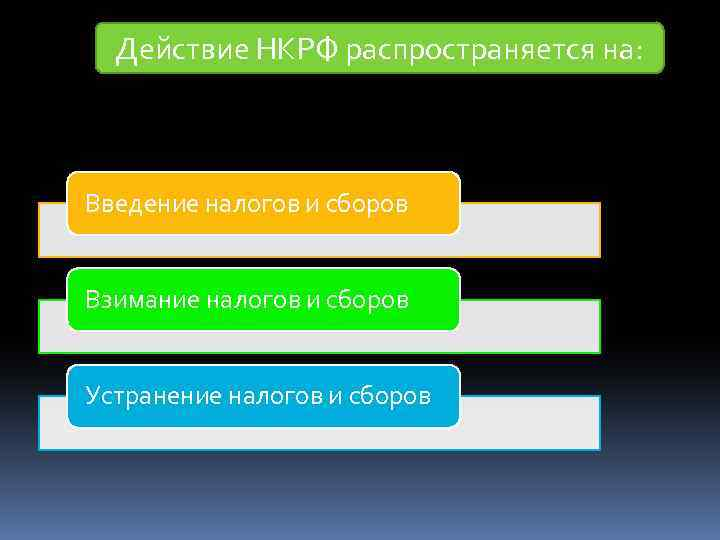 Действие НКРФ распространяется на: Введение налогов и сборов Взимание налогов и сборов Устранение налогов
