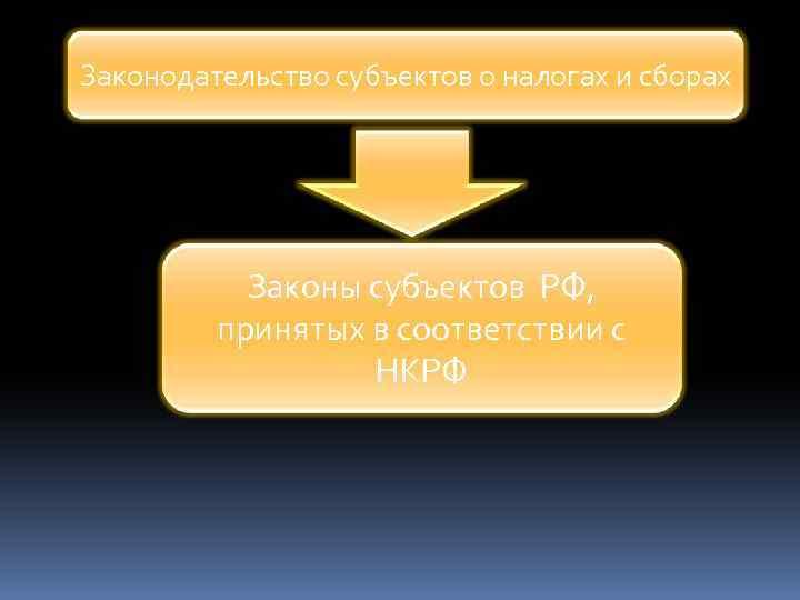 Законодательство субъектов о налогах и сборах Законы субъектов РФ, принятых в соответствии с НКРФ
