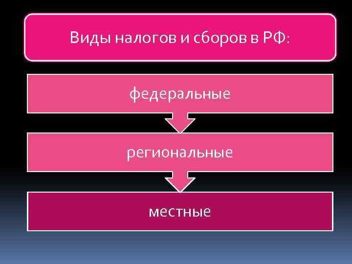 Виды налогов и сборов в РФ: федеральные региональные местные