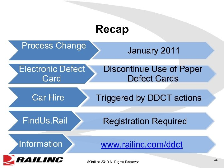 Recap Process Change Electronic Defect Card Car Hire Find. Us. Rail Information January 2011