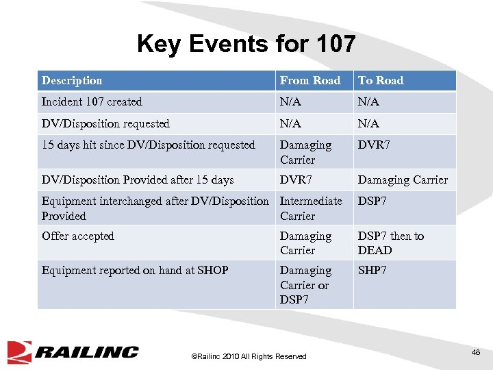 Key Events for 107 Description From Road To Road Incident 107 created N/A DV/Disposition