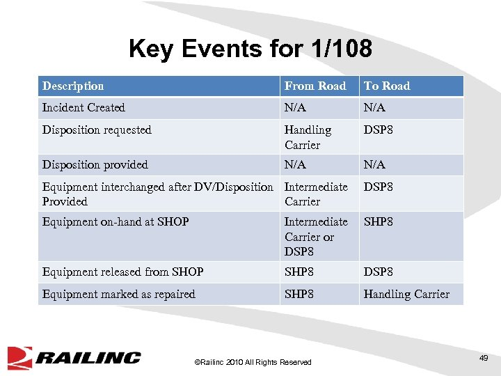 Key Events for 1/108 Description From Road To Road Incident Created N/A Disposition requested