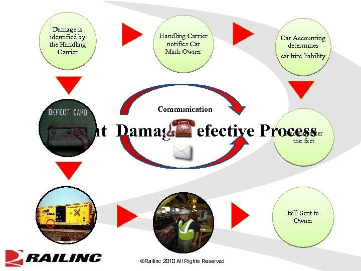 Damage is identified by the Handling Carrier creates Handling Carrier notifies Car Mark Owner