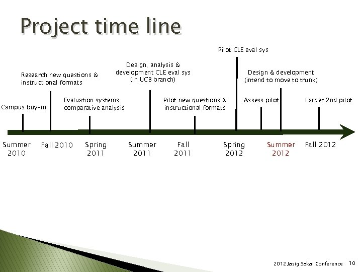 Project time line Pilot CLE eval sys Research new questions & instructional formats Campus