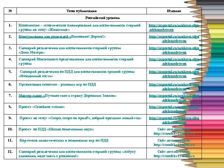 № Тема публикации Издание 4 Российский уровень 1. Комплексно – тематическое планирование для воспитанников