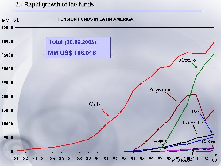 2. - Rapid growth of the funds MM US$ PENSION FUNDS IN LATIN AMERICA