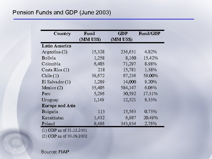 Pension Funds and GDP (June 2003) Country Fund (MM US$) Latin America Argentina (2)