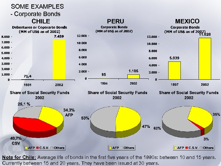 SOME EXAMPLES - Corporate Bonds CHILE PERU MEXICO Note for Chile: Average life of