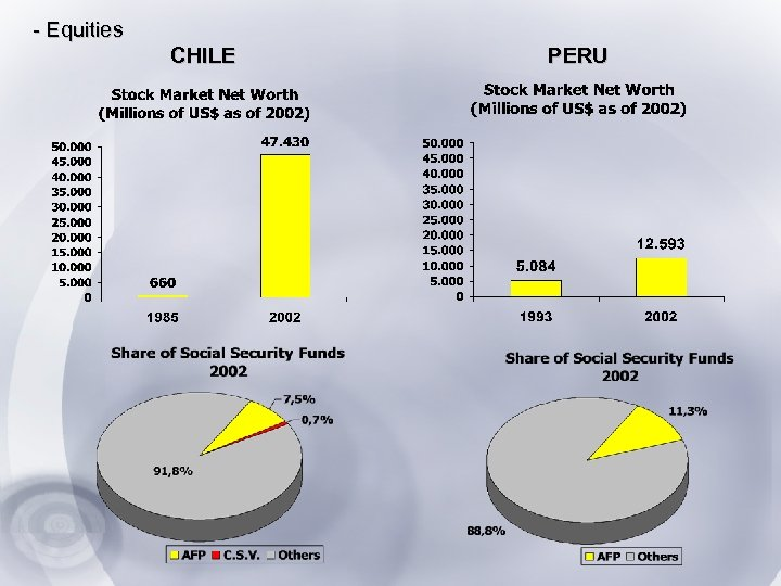 - Equities CHILE PERU