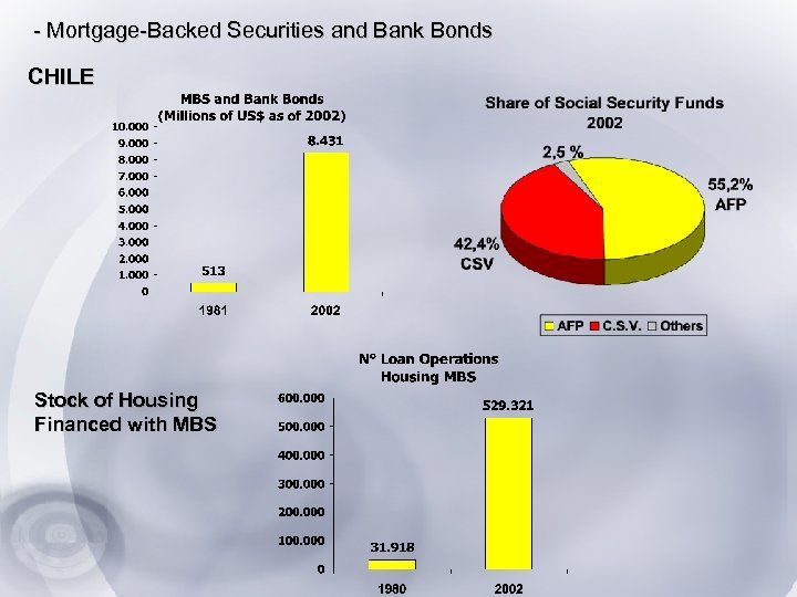 - Mortgage-Backed Securities and Bank Bonds CHILE Stock of Housing Financed with MBS