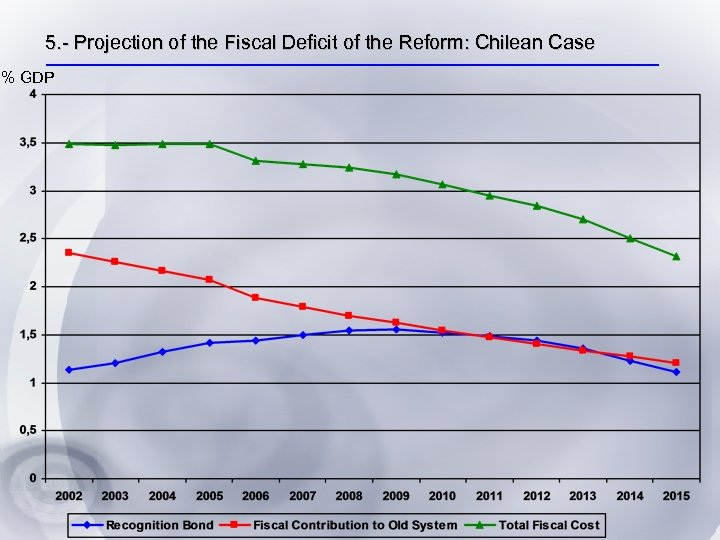 5. - Projection of the Fiscal Deficit of the Reform: Chilean Case % GDP