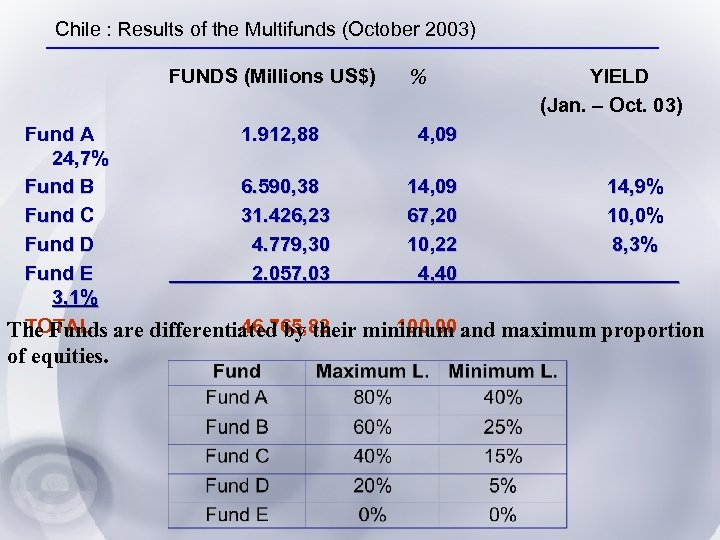 Chile : Results of the Multifunds (October 2003) FUNDS (Millions US$) % YIELD (Jan.