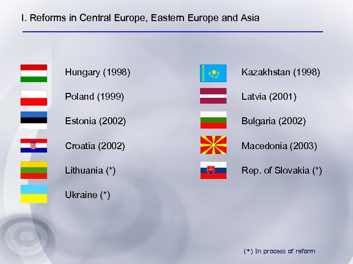I. Reforms in Central Europe, Eastern Europe and Asia Hungary (1998) Kazakhstan (1998) Poland