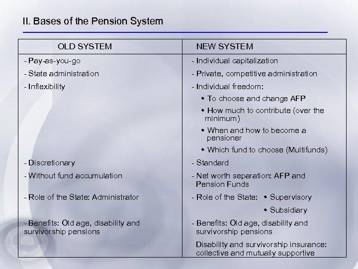 II. Bases of the Pension System OLD SYSTEM NEW SYSTEM - Pay-as-you-go - Individual