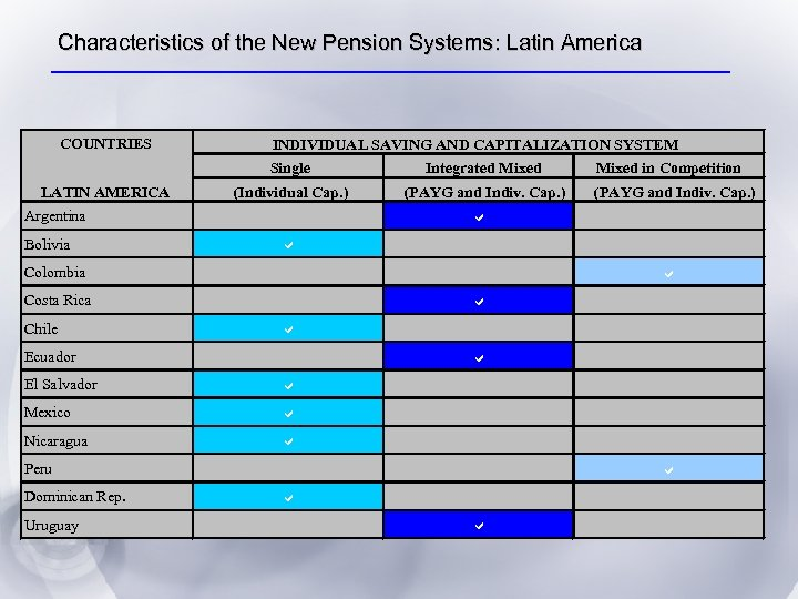 Characteristics of the New Pension Systems: Latin America COUNTRIES INDIVIDUAL SAVING AND CAPITALIZATION SYSTEM