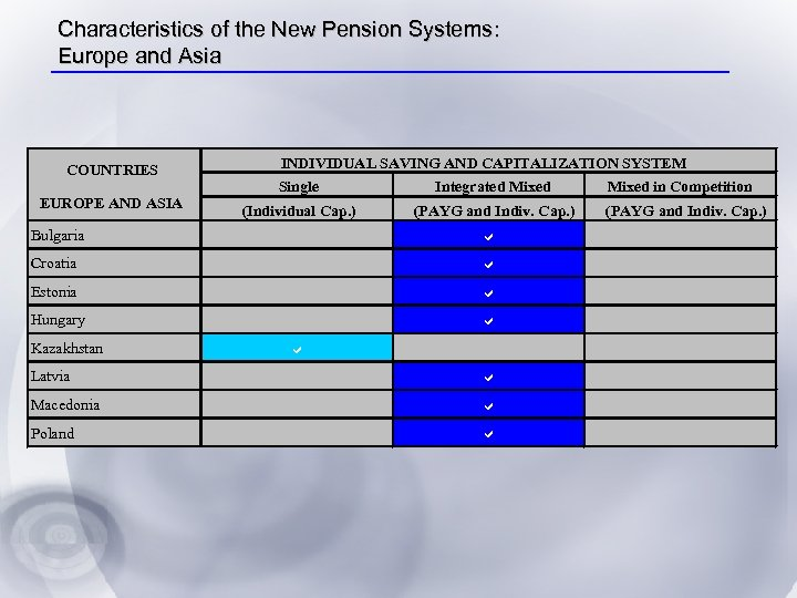 Characteristics of the New Pension Systems: Europe and Asia COUNTRIES EUROPE AND ASIA INDIVIDUAL