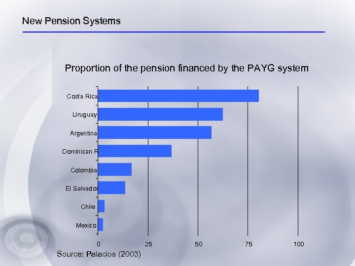 New Pension Systems Proportion of the pension financed by the PAYG system Costa Rica