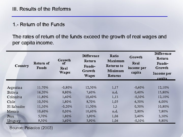 III. Results of the Reforms 1. - Return of the Funds The rates of