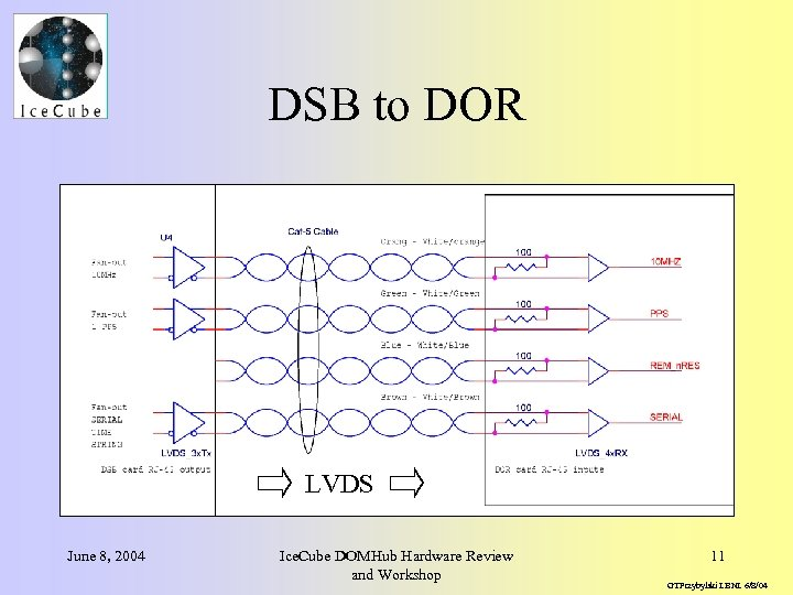 DSB to DOR LVDS June 8, 2004 Ice. Cube DOMHub Hardware Review and Workshop