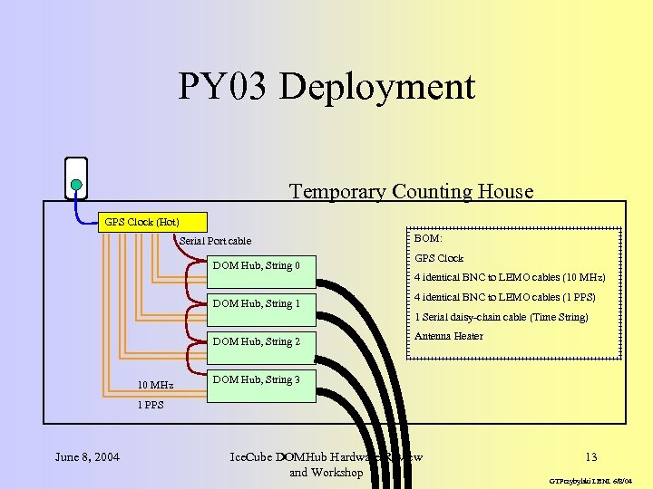 PY 03 Deployment Temporary Counting House GPS Clock (Hot) Serial Port cable DOM Hub,