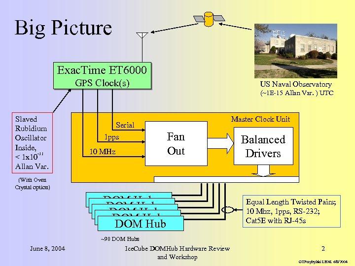 Big Picture Exac. Time ET 6000 GPS Clock(s) US Naval Observatory (~1 E-15 Allan