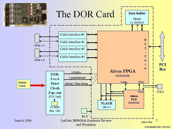 The DOR Card Data Buffer SRAM 2 x 256 Kx 16 Cable Interface #0