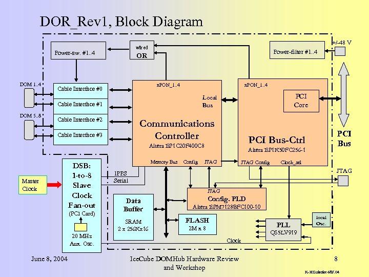 DOR_Rev 1, Block Diagram Power-sw. #1. . 4 DOM 1. . 4 +/-48 V