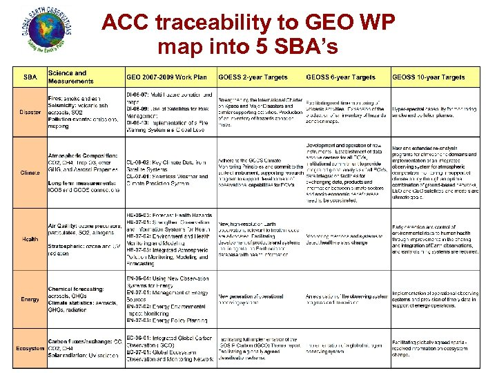 ACC traceability to GEO WP map into 5 SBA's