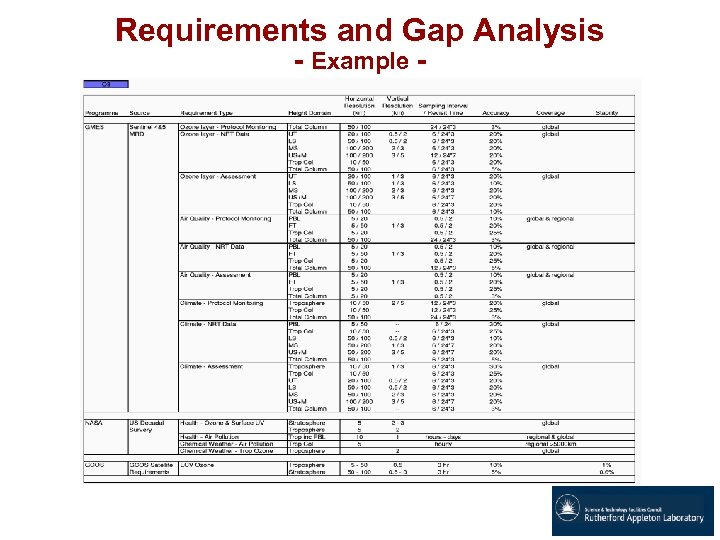 Requirements and Gap Analysis - Example -