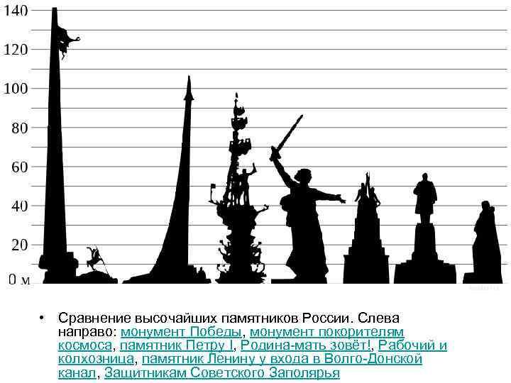 • Сравнение высочайших памятников России. Слева направо: монумент Победы, монумент покорителям космоса, памятник