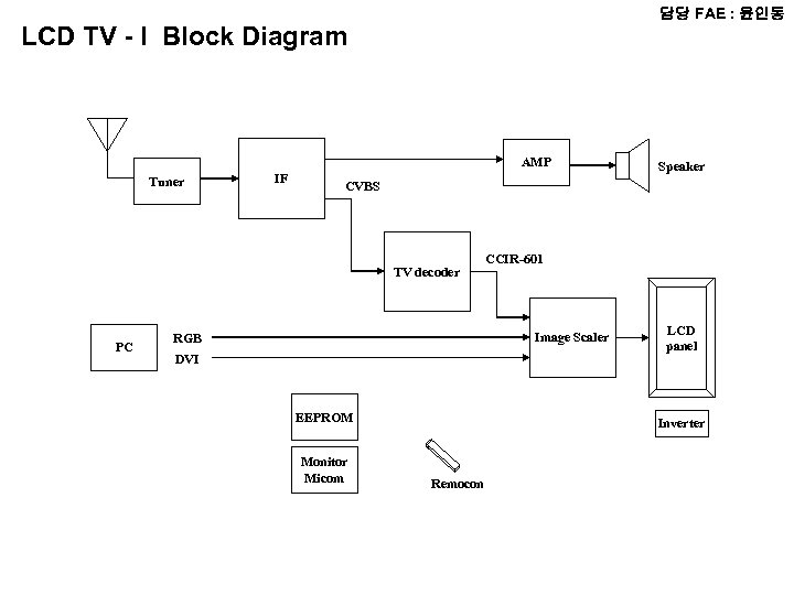 담당 Fae 윤인동 Radio Block Diagram Micom