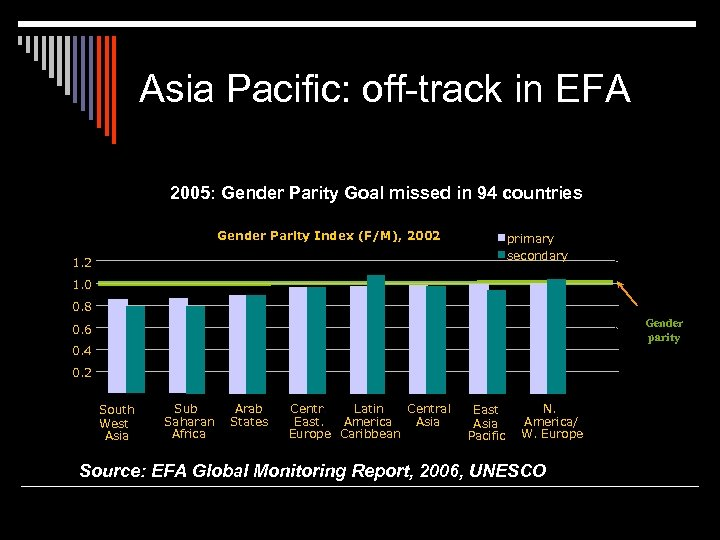 Asia Pacific: off-track in EFA 2005: Gender Parity Goal missed in 94 countries Gender