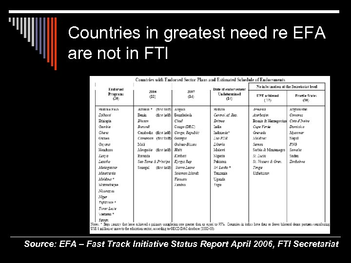 Countries in greatest need re EFA are not in FTI Source: EFA – Fast