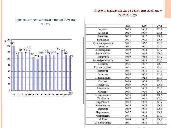 Індекси споживчих цін за регіонами за січень у 2009 2011 рр. ДИНАМІКА ІНДЕКСА СПОЖИВЧИХ