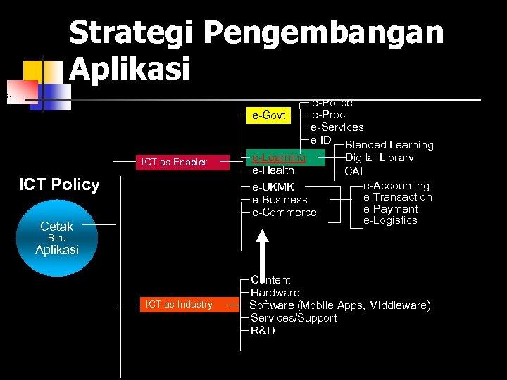 Strategi Pengembangan Aplikasi e-Govt ICT as Enabler ICT Policy Cetak e-Police e-Proc e-Services e-ID