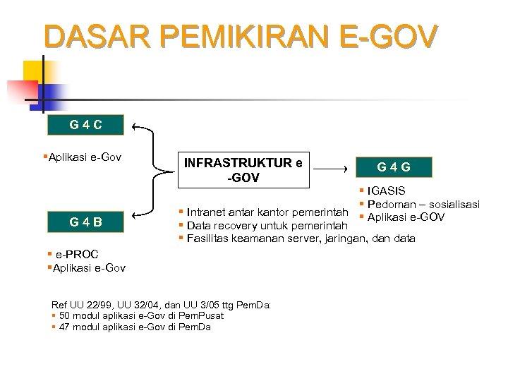 DASAR PEMIKIRAN E-GOV G 4 C §Aplikasi e-Gov G 4 B INFRASTRUKTUR e -GOV