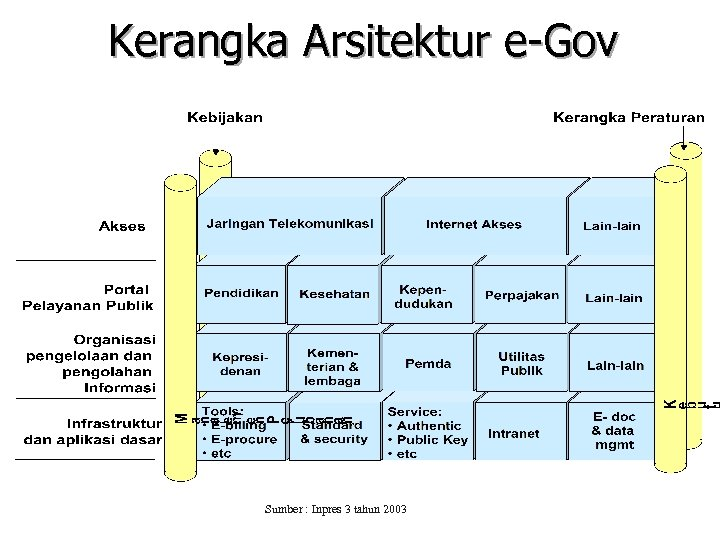 Kerangka Arsitektur e-Gov Sumber : Inpres 3 tahun 2003