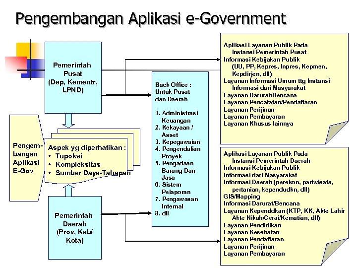 Pengembangan Aplikasi e-Government Pemerintah Pusat (Dep, Kementr, LPND) Pengembangan Aplikasi E-Gov Aspek yg diperhatikan