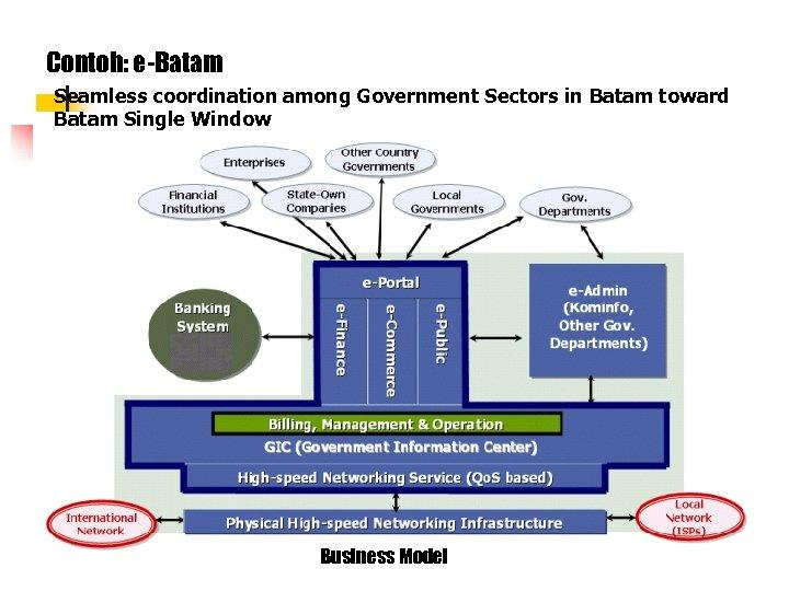 Contoh: e-Batam Seamless coordination among Government Sectors in Batam toward Batam Single Window Business