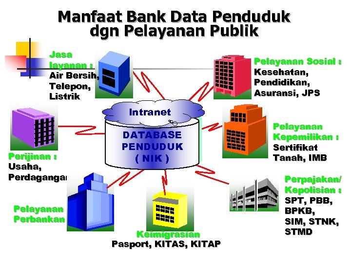 Manfaat Bank Data Penduduk dgn Pelayanan Publik Jasa layanan : Air Bersih, Telepon, Listrik