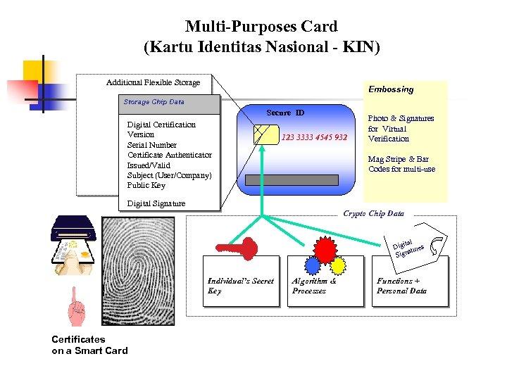 Multi-Purposes Card (Kartu Identitas Nasional - KIN) Additional Flexible Storage Embossing Storage Chip Data