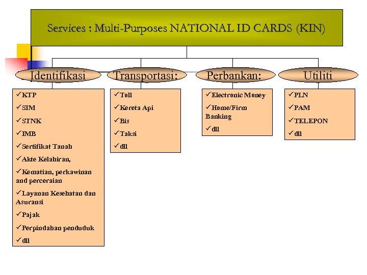 Services : Multi-Purposes NATIONAL ID CARDS (KIN) Identifikasi Transportasi: Perbankan: üKTP üToll üElectronic Money