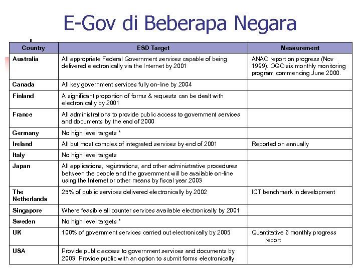 E-Gov di Beberapa Negara Country ESD Target Measurement Australia All appropriate Federal Government services