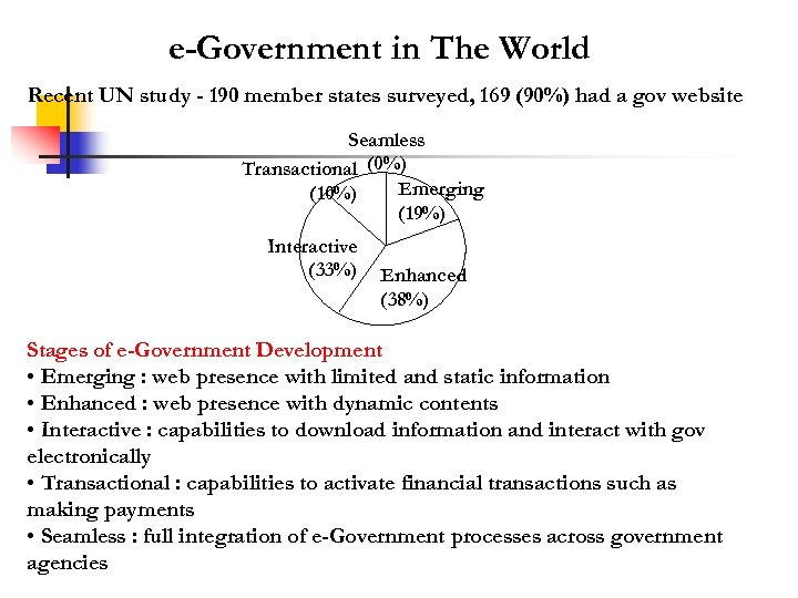 e-Government in The World Recent UN study - 190 member states surveyed, 169 (90%)