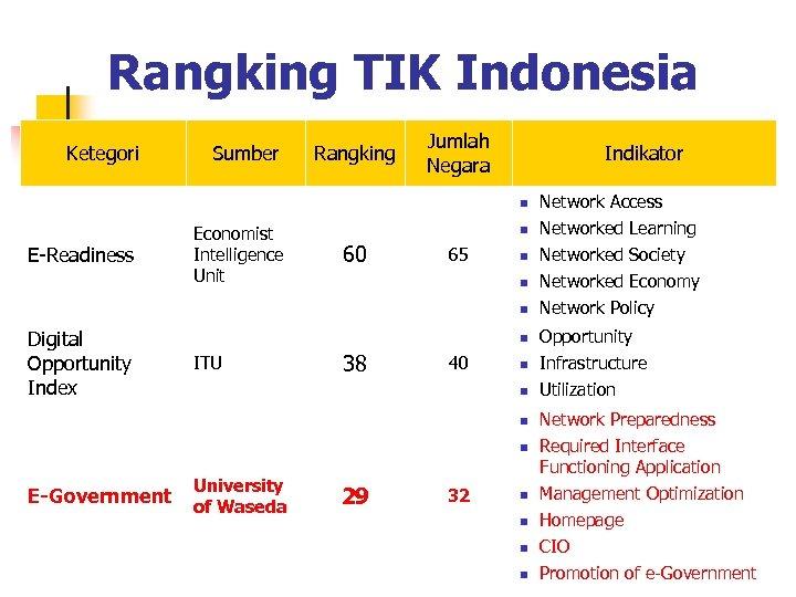 Rangking TIK Indonesia Ketegori Sumber Rangking Jumlah Negara Indikator n 38 40 Networked Economy
