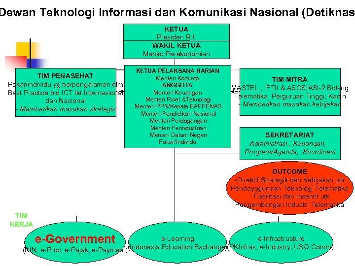 Dewan Teknologi Informasi dan Komunikasi Nasional (Detiknas KETUA Presiden R. I. WAKIL KETUA Menko
