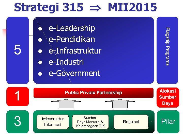 Strategi 315 MII 2015 e-Leadership e-Pendidikan e-Infrastruktur e-Industri e-Government 1 3 Flagship Programs 5