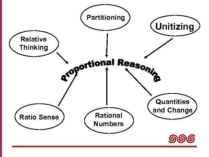 Partitioning Unitizing Relative Thinking Ratio Sense Rational Numbers Quantities and Change