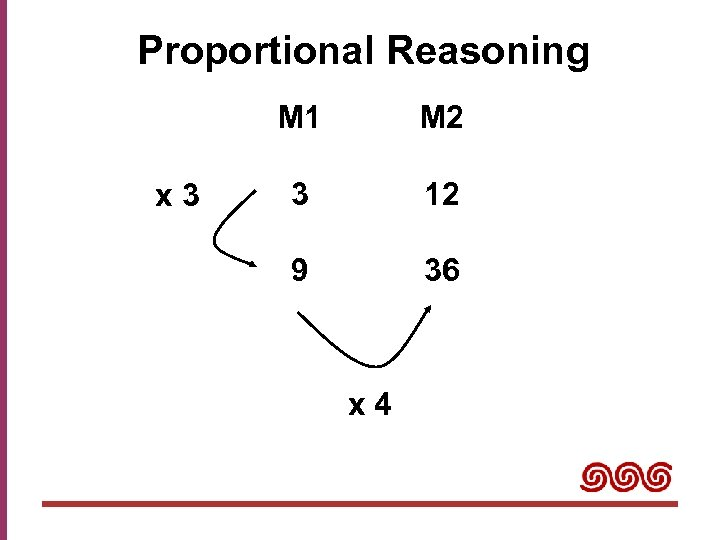 Proportional Reasoning M 1 x 3 M 2 3 12 9 36 x 4